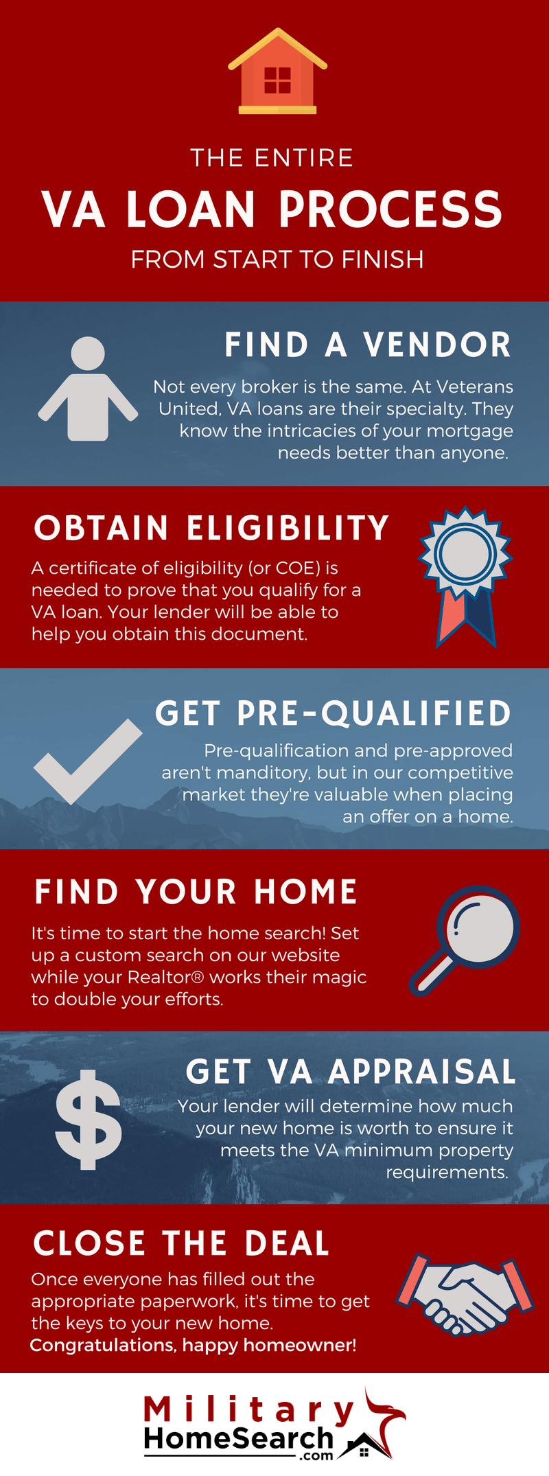 The va loan process from start to finish mortgage information va loan process infographic xflitez Images